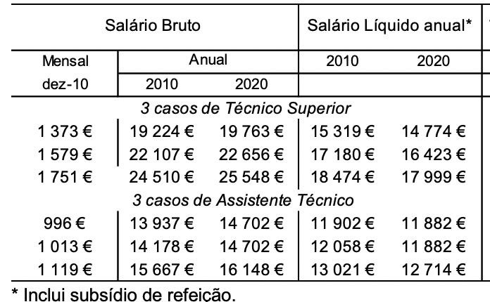 Os números falam por si: Funcionários Públicos, Pensionistas e Reformadosserão penalizados em 2020